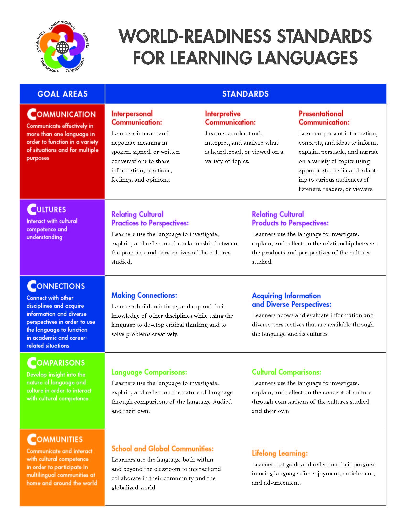 World-ReadinessStandardsforLearningLanguages_Page_1